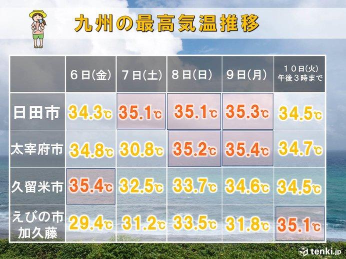 9月でも猛烈な暑さが続く