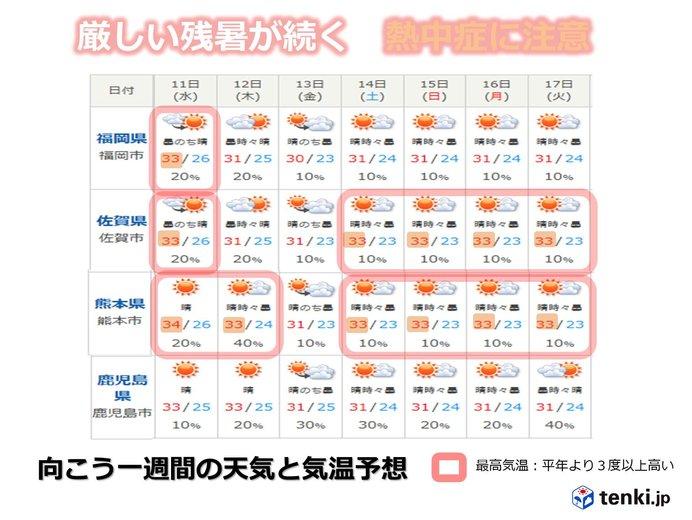向こう一週間 厳しい残暑が続くが朝晩は秋の気配を感じる所も