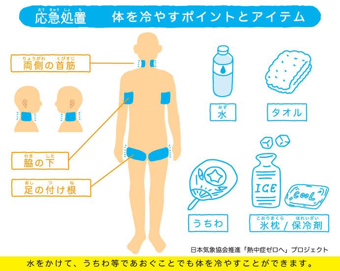 熱中症対策のポイント
