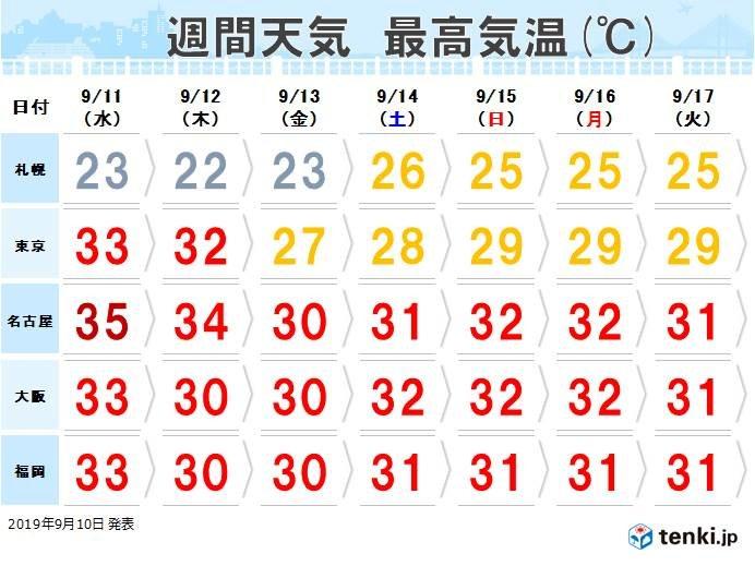 北海道から関東は徐々に暑さトーンダウン 東海から九州・沖縄はこの先も残暑続く
