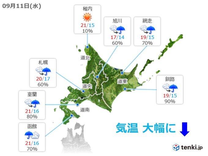 北海道 厳しい残暑から一気に秋
