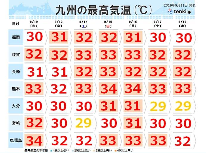 あす以降 平年より高い気温続く