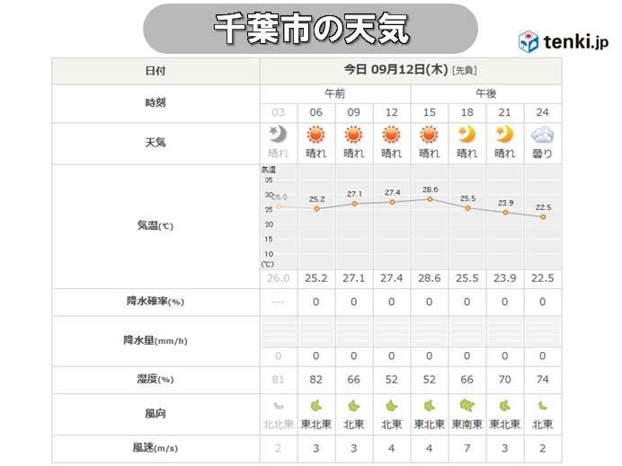 きょう12日(木)千葉の天気