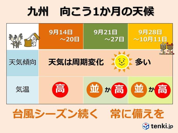九州 1か月予報 残暑はいつまで