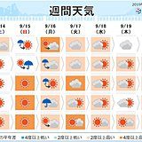 週間 季節戻る 猛暑や熱帯夜も 南には台風のたまご