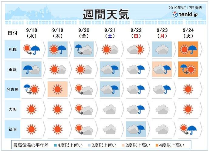 週間 彼岸入りの頃は暑さ収まる 三連休は広く荒天か