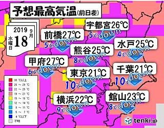 18日 関東 暑さ一転 えっ?白秋の肌寒さも?