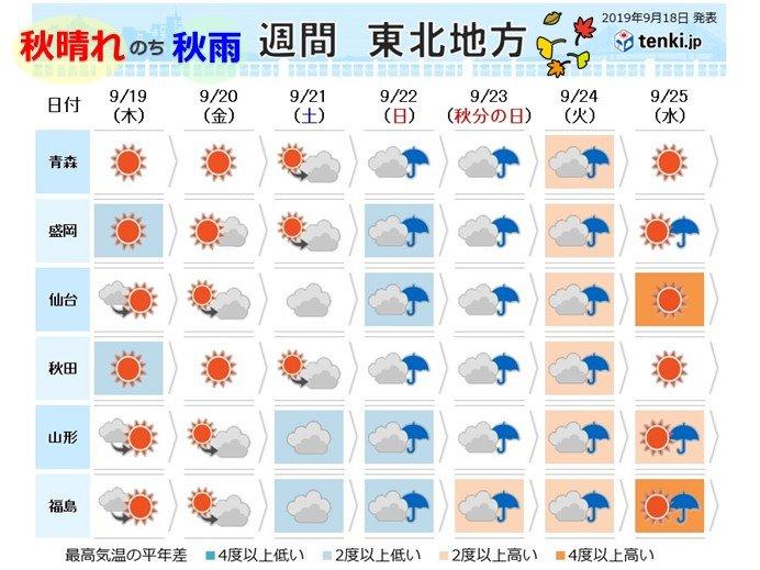 秋晴れ のち 秋雨 東北