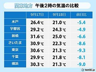 関東大幅気温ダウン 東京や横浜で前日比-9度