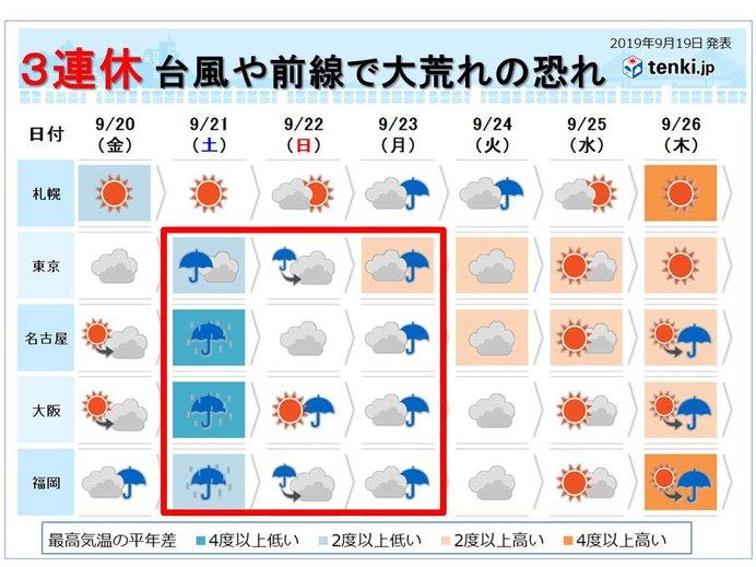 週間 台風や前線の影響 連休は大荒れ・大雨の恐れ
