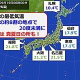 全国的に朝ヒンヤリ 日中は西日本を中心に熱中症注意