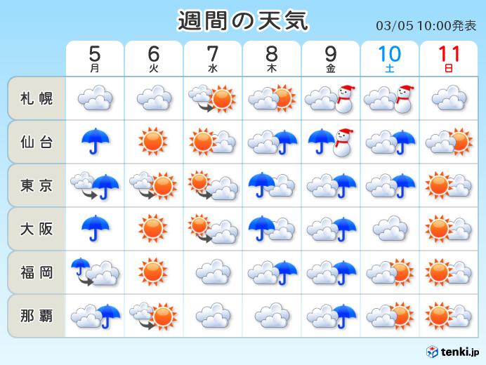 週間 春はお預け 再び真冬の空気