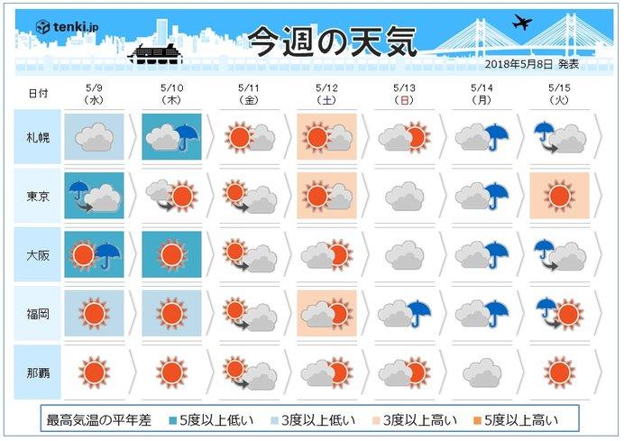 週間 天気は短い周期変化 気温は上昇傾向(日直予報士 2018年05月 ...