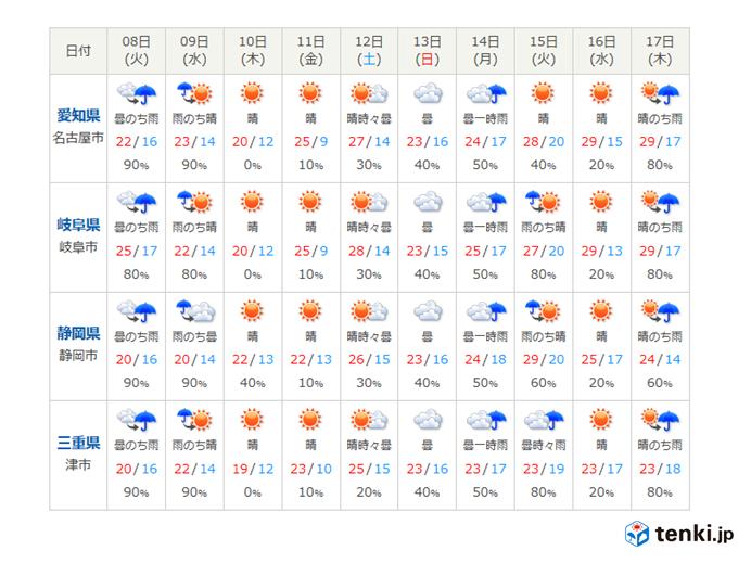 9日以降の天気は?