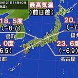 きのうより7度くらい低い気温 11月並みも