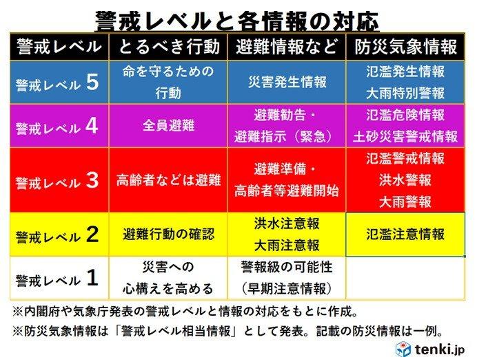 静岡・神奈川・東京・埼玉・群馬・山梨・長野に大雨特別警報