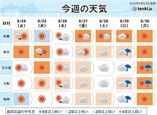 週間 関東以西 秋分過ぎても暑い 真夏日も