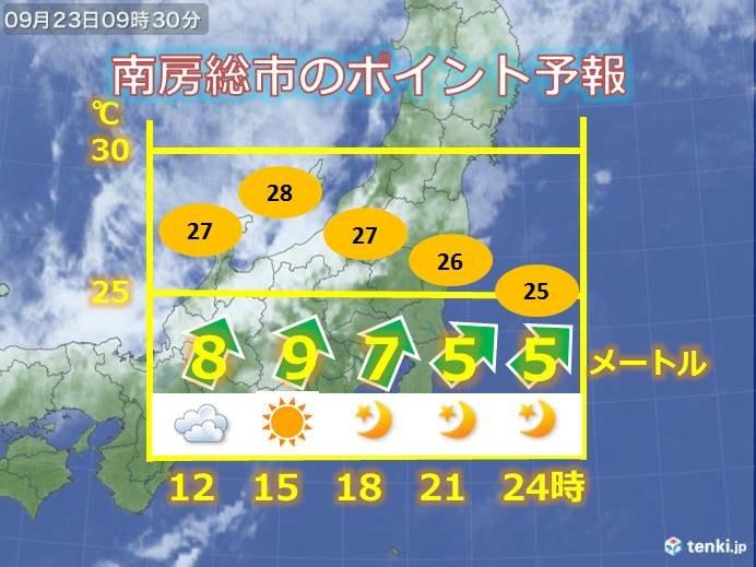 千葉県 強風に注意 厳しい暑さ 夜でも熱中症対策を