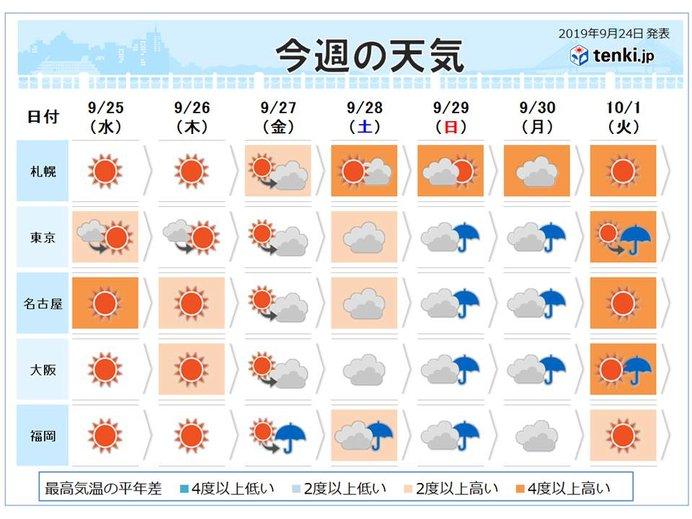 週間 週末はすっきりせず しばらく高温傾向