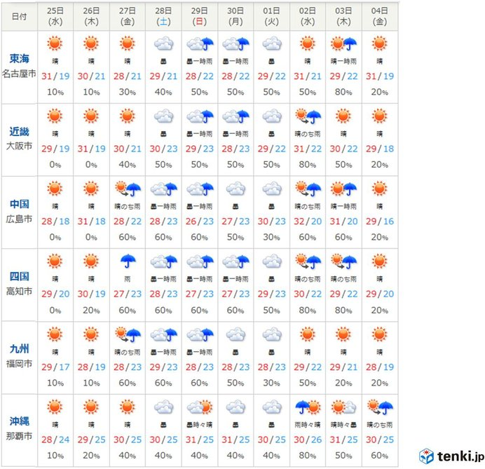 今週末は広く雨 季節進まず 10月に入って真夏日も_画像