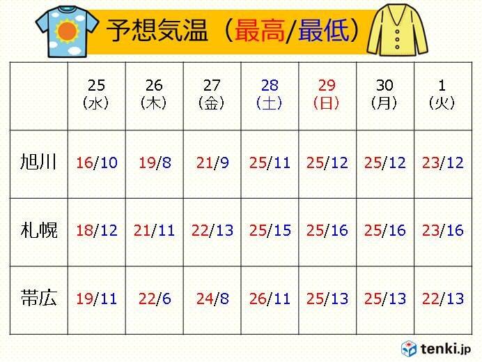 北海道 再び夏日も 朝晩と日中の気温差に注意