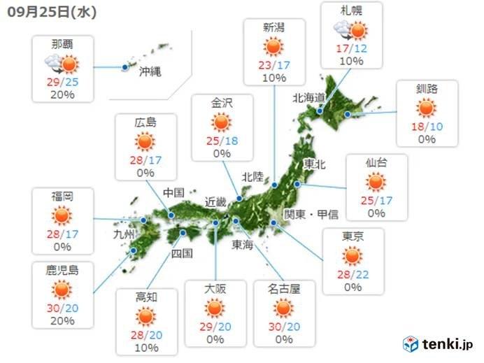 北海道はヒンヤリ 関東から沖縄は30度前後に