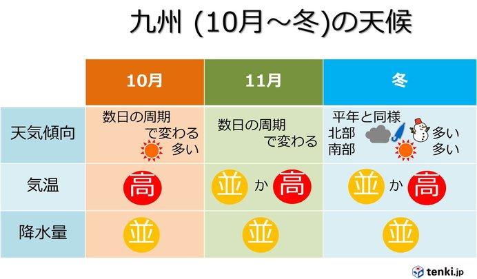 九州 季節の進みゆっくり 冬は暖冬傾向