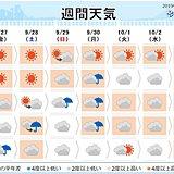 週間 土日は雨の所が多い 局地的に雨脚強まる