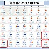 東京都心 5週連続で土日に雨 今週末も日曜に雨予想