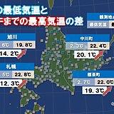 北海道 朝と昼の気温差20度以上も