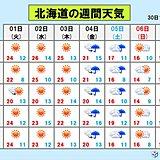 北海道 気温の高い状態はいつまで