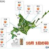 北海道 夏日続出! 記録的な暑さも