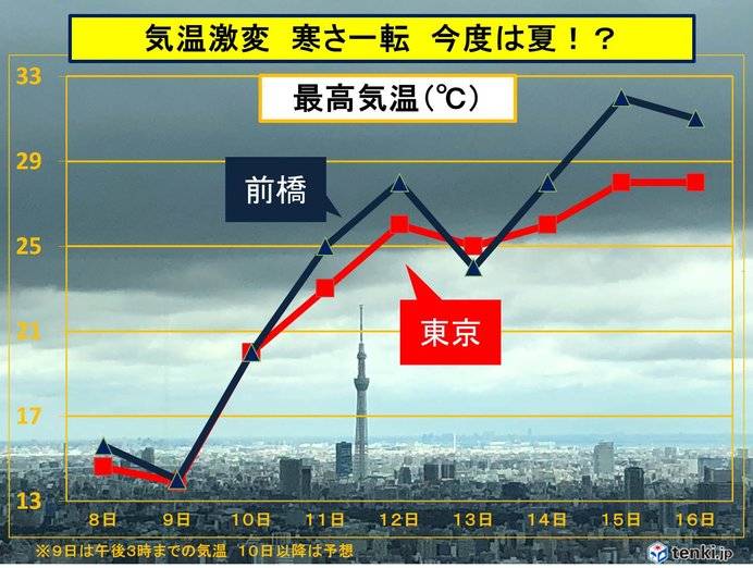 関東 10年ぶりの寒さにだまされないで