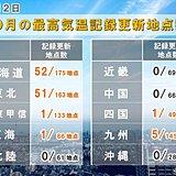 北海道~東北 3割の地点で10月最高気温記録を更新