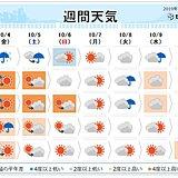 週間 台風でなくなっても暴風に警戒 台風また発生か