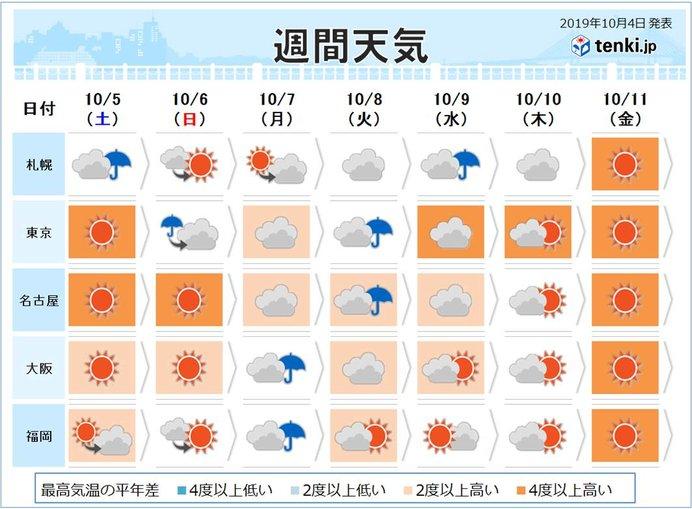 東京 今日 の 気温