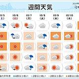 週間予報 土曜は東京で記録的な暑さか 気温差に注意