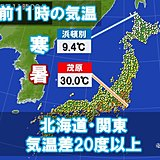 関東は真夏日 北海道10度以下 列島は寒暑同居