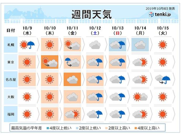 週間 秋晴れつかの間 3連休は台風で大荒れ