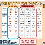九州 3連休は強風や高波に注意・警戒