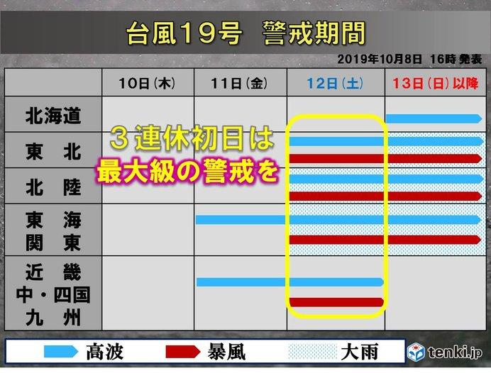 台風19号 警戒期間(8日午後4時発表)