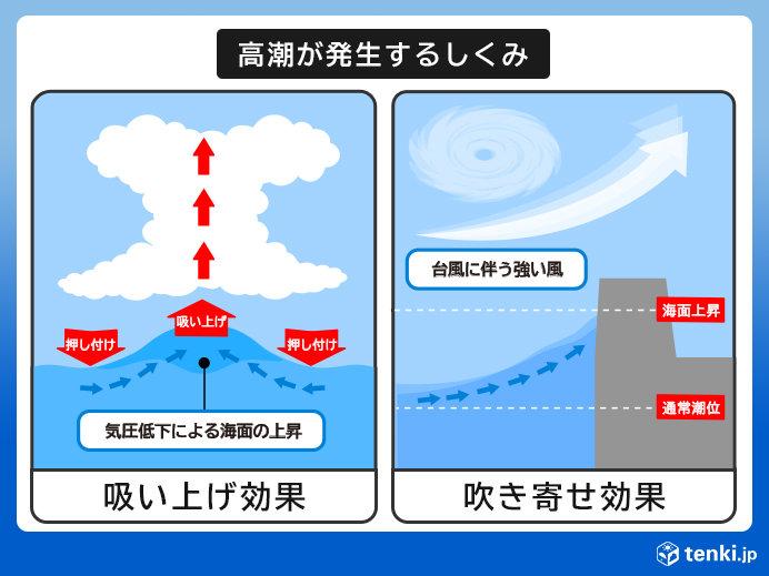台風の接近と満潮などの悪条件重なるおそれ
