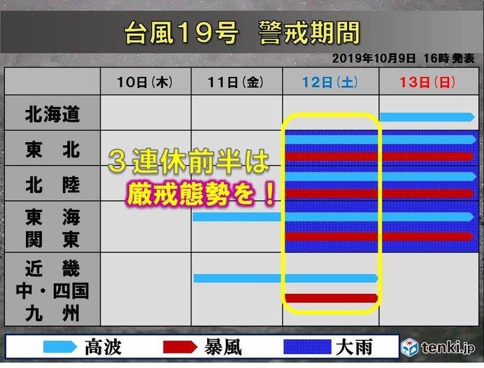 台風19号 警戒期間