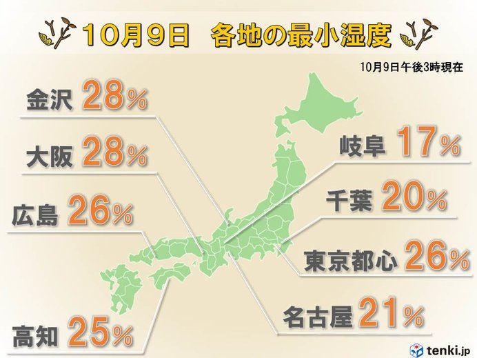 湿度30%未満 今年は秋からインフルエンザ対策を