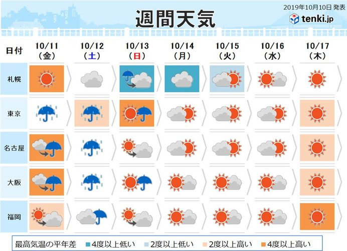 週間 台風の後は北日本に寒気 北海道は暖房が必要に
