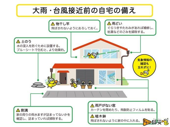 建物の状態の確認や対策