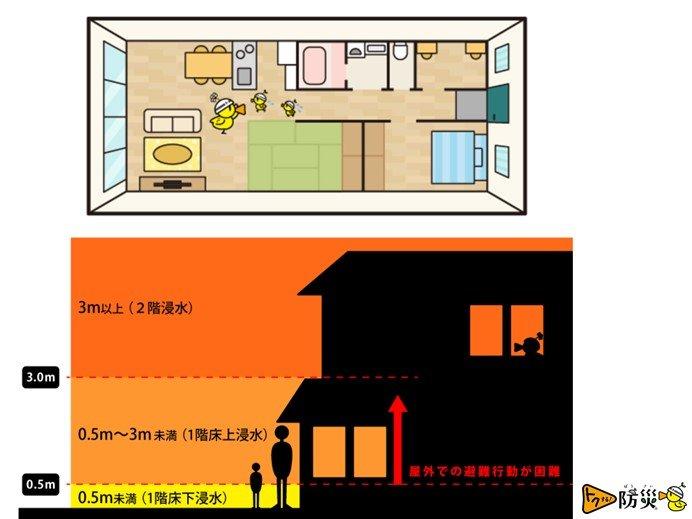 避難所に行けない場合 家の中の安全な場所に避難