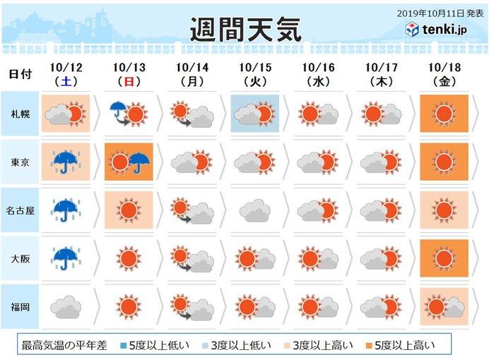 週間 土日は台風で大荒れ その後は本格的な秋へ