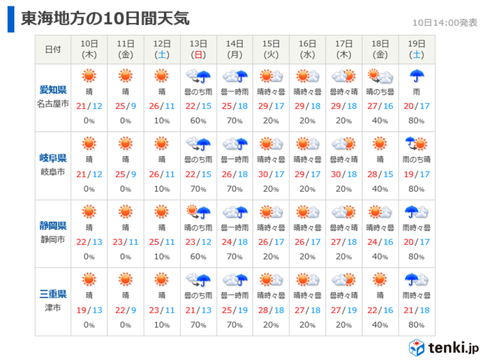 日曜日から荒天 来週は真夏日に迫る暑さ