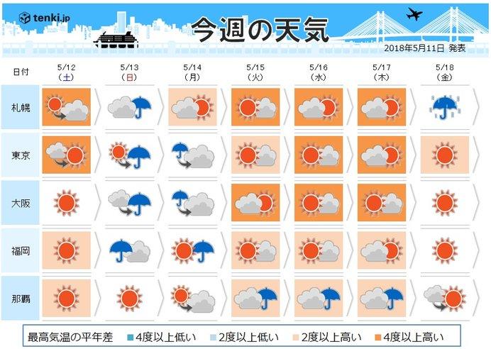 週間 雨を境に夏の空気 所々で30度以上